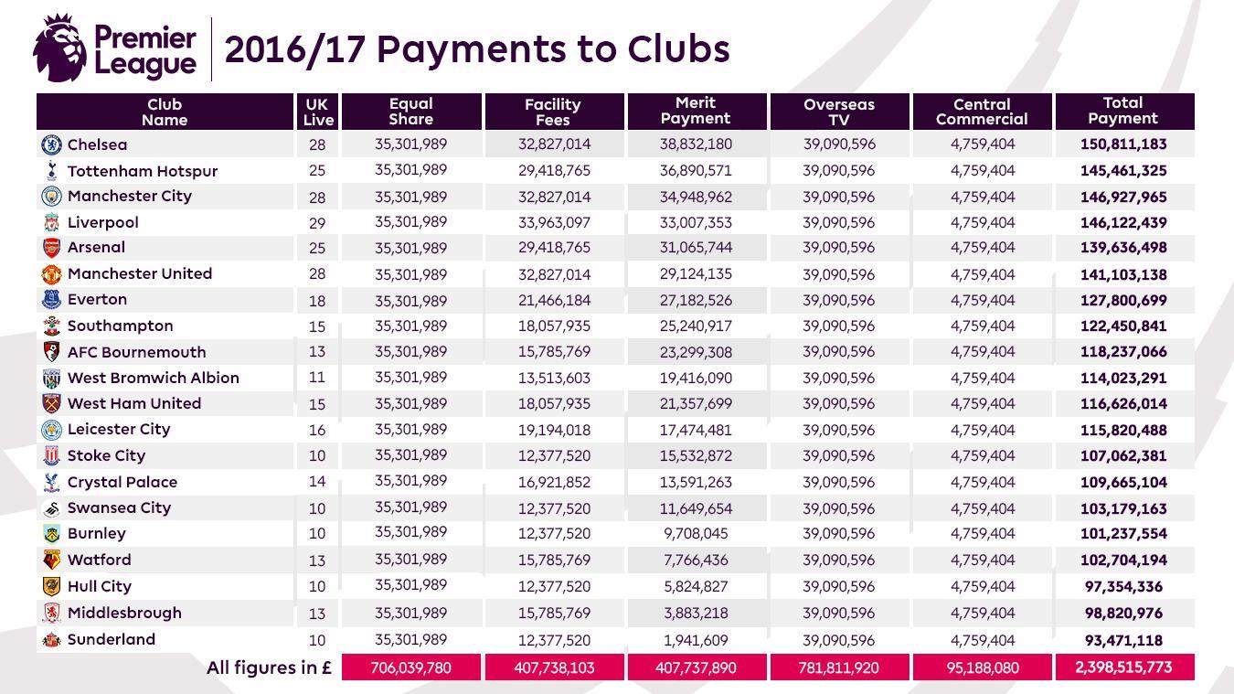 Crupiê salario premier league 117147